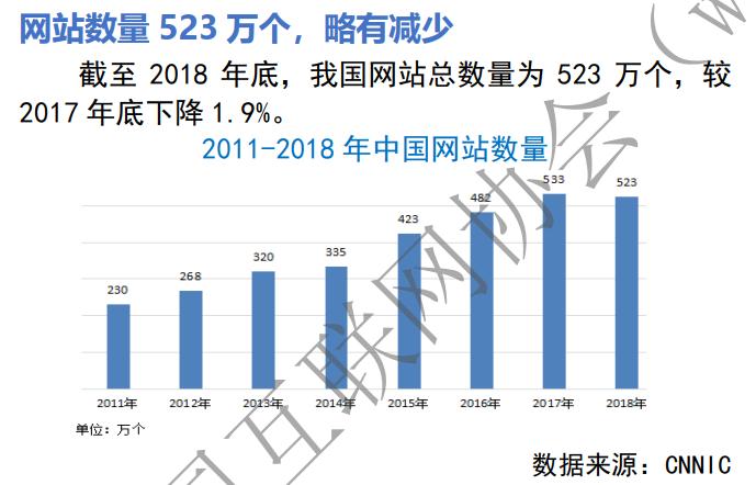 中国网站整体数量减少